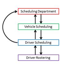 Scheduling flowchart