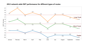 EWT Performance in 2013