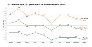 EWT Performance in 2013