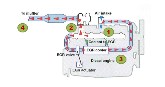 Adapted EGR diagram from agcocorp.com