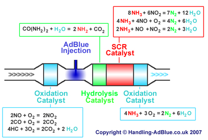 Detailed SCR chemical reactions. Image from http://www.handling-adblue.co.uk/
