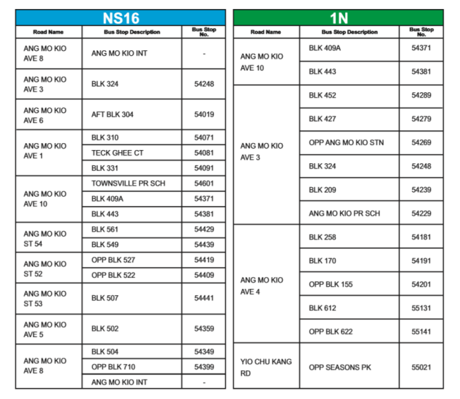 SBST Route details from 2014